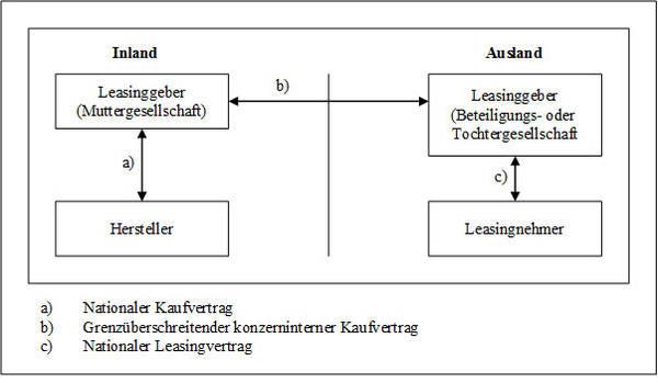 Abb. 21: Internationales Leasing mittels Beteiligungs- oder Tochtergesellschaft (2. Variante)